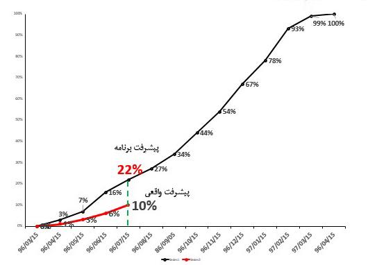 نمودار پیشرفنت پروژه-شاخص های کلیدی پروزه