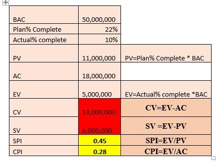 تعریف شاخص های کلیدی پروژه به منظور ارزیابی عملکرد پروژه [مثال کاربردی]