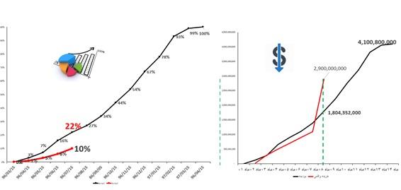 استفاده از نمودار S جریان نقدینگی
