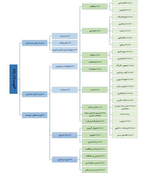 مراحل تدوین جریان نقدینگی پروژه