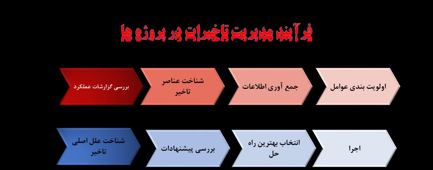 فرآیند مدیریت تاخیرات در پروژه