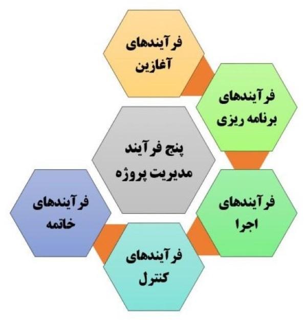 روش اجرای برنامه ریزی و کنترل پروژه