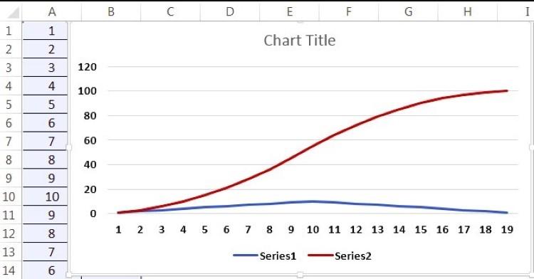 رسم نمودار اس در اکسل و MSP (1)